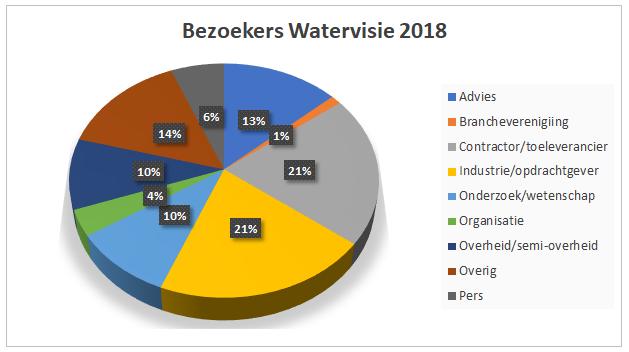 bezoekers-watervisie-2018